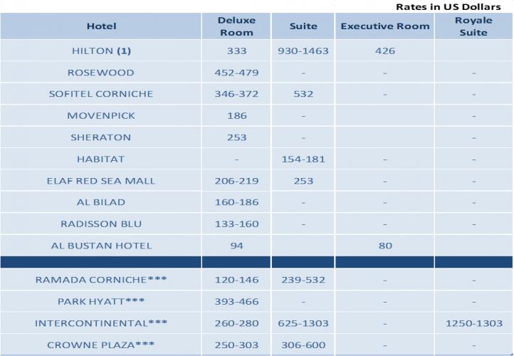 hotel-list-editing-ppt